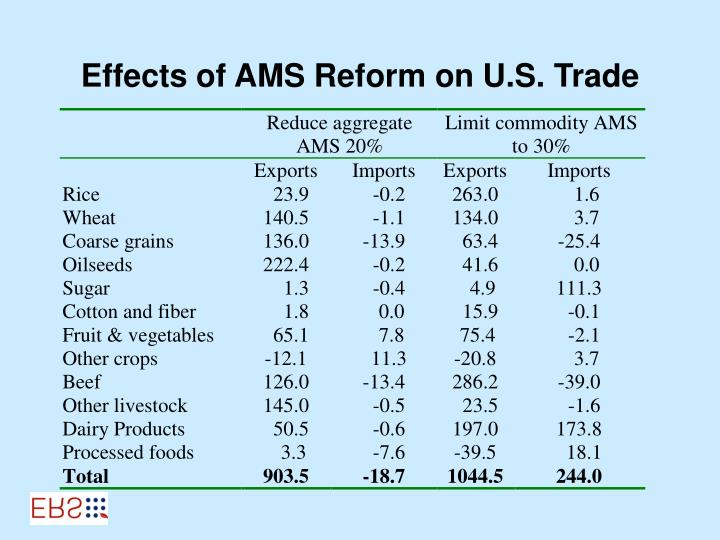 Effects of AMS Reform on U.S. Trade