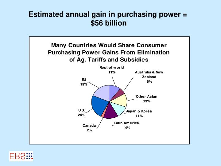 Estimated annual gain in purchasing power =