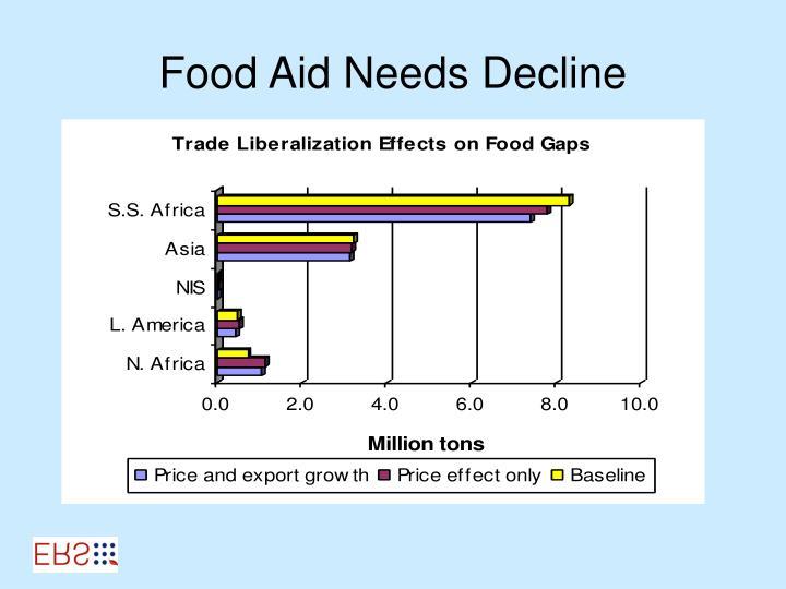 Food Aid Needs Decline