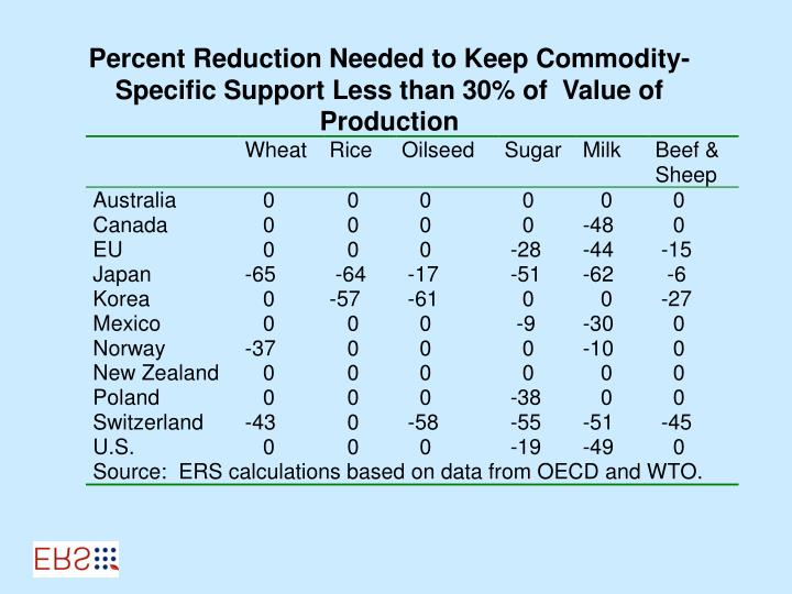Percent Reduction Needed to Keep Commodity-Specific Support Less than 30% of  Value of Production