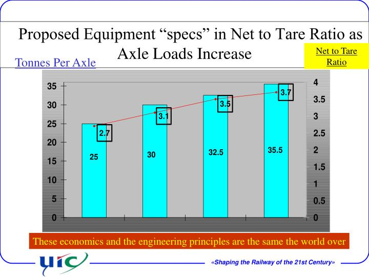 "Proposed Equipment ""specs"" in Net to Tare Ratio as Axle Loads Increase"