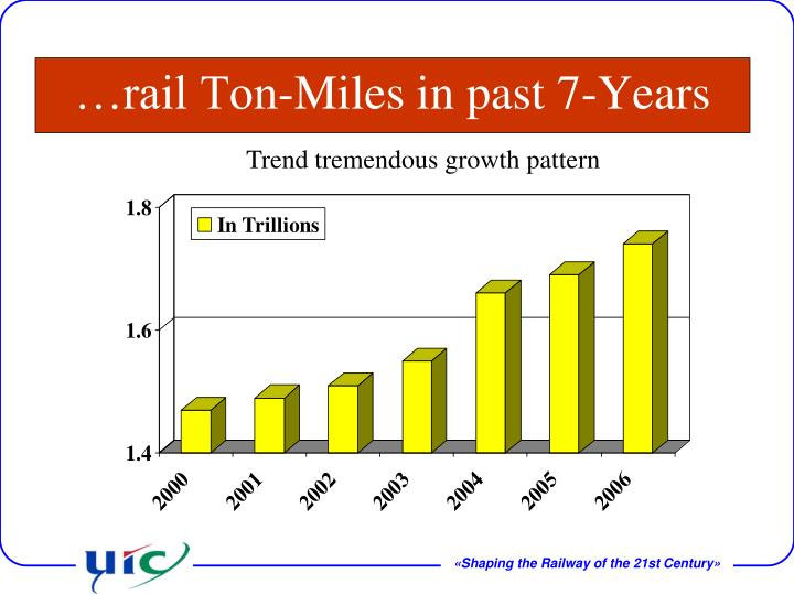 …rail Ton-Miles in past 7-Years