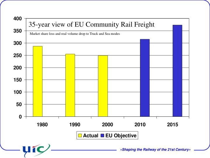 35-year view of EU Community Rail Freight
