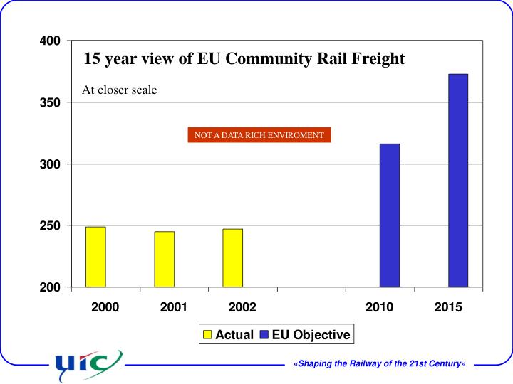 15 year view of EU Community Rail Freight