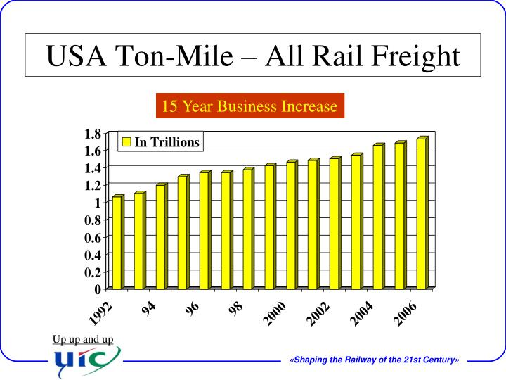 USA Ton-Mile – All Rail Freight