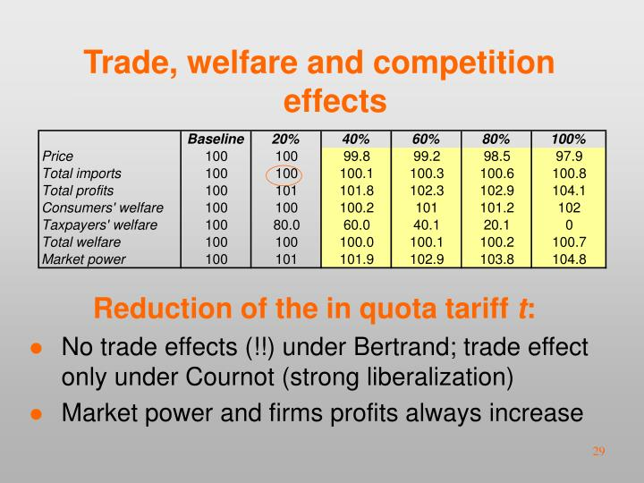Trade, welfare and competition effects