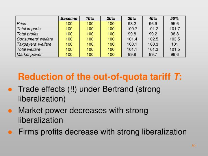 Reduction of the out-of-quota tariff