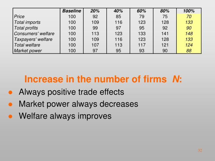 Increase in the number of firms