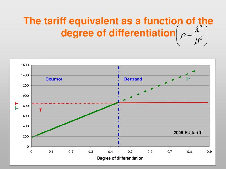 The tariff equivalent as a function of the degree of differentiation
