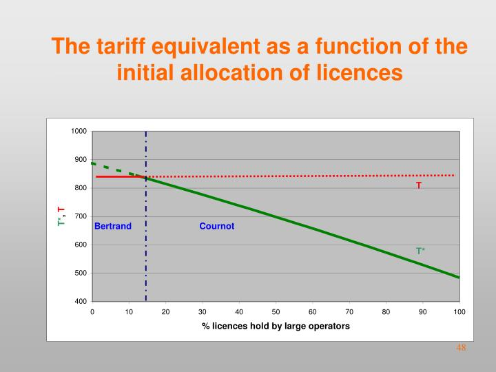 The tariff equivalent as a function of the initial allocation of licences