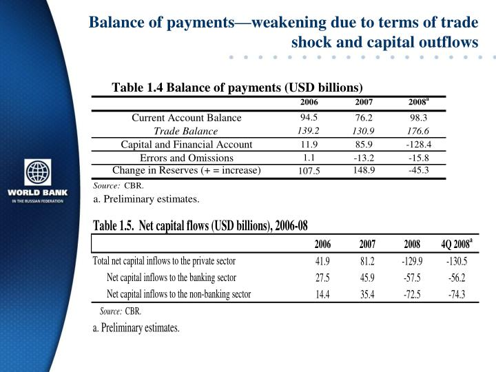 Balance of payments—weakening due to terms of trade shock and capital outflows