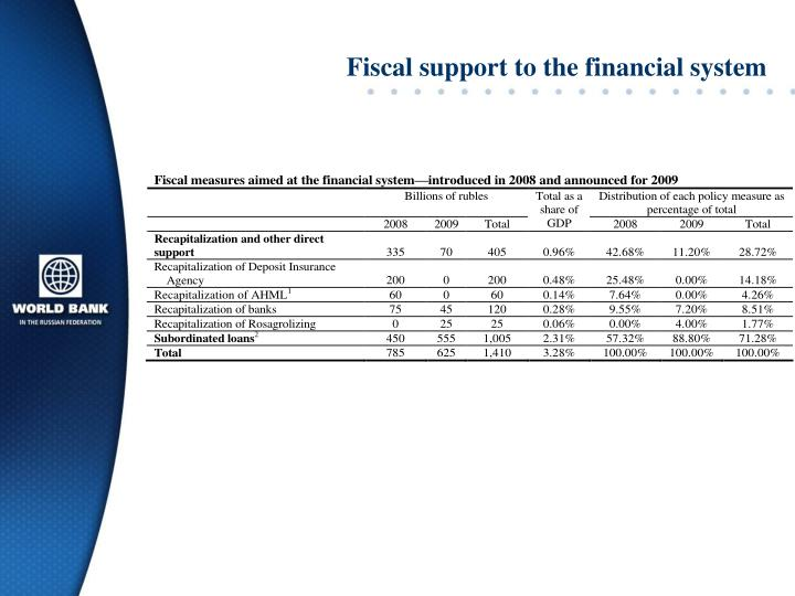 Fiscal support to the financial system