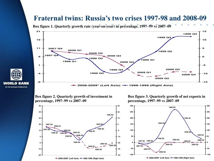 Fraternal twins: Russia's two crises 1997-98 and 2008-09