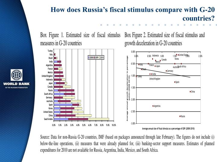 How does Russia's fiscal stimulus compare with G-20 countries?