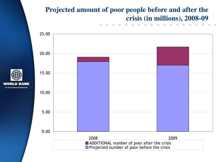 Projected amount of poor people before and after the crisis (in millions), 2008-09