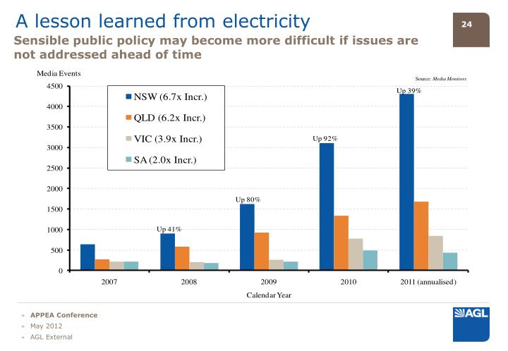 A lesson learned from electricity