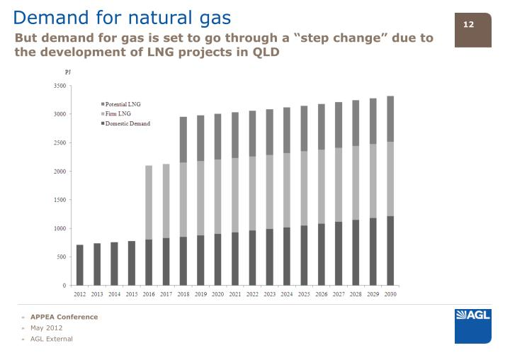 Demand for natural gas