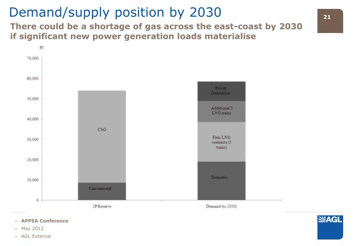 Demand/supply position by 2030
