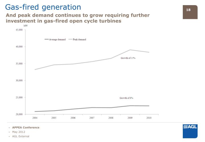 Gas-fired generation