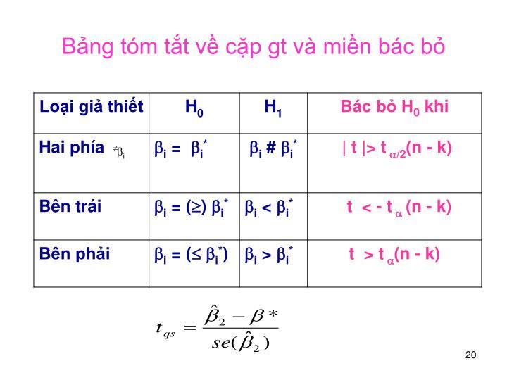 Bảng tóm tắt về cặp gt và miền bác bỏ