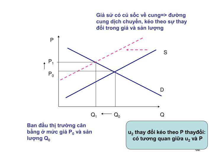 Giả sử có cú sốc về cung=> đường cung dịch chuyển, kéo theo sự thay đổi trong giá và sản lượng