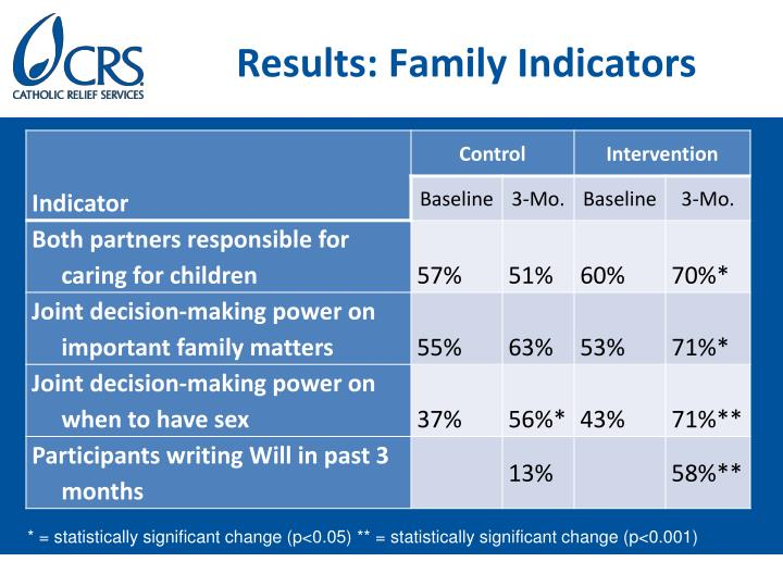Results: Family Indicators