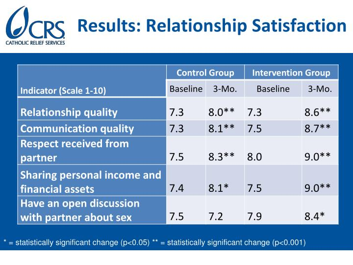 Results: Relationship Satisfaction