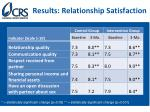 results relationship satisfaction