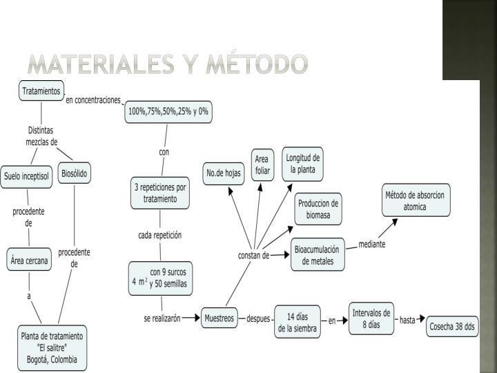 Materiales y Método