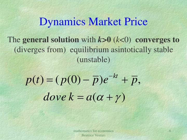 Dynamics Market Price