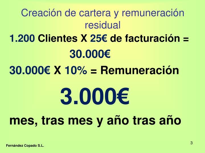 Creación de cartera y remuneración residual