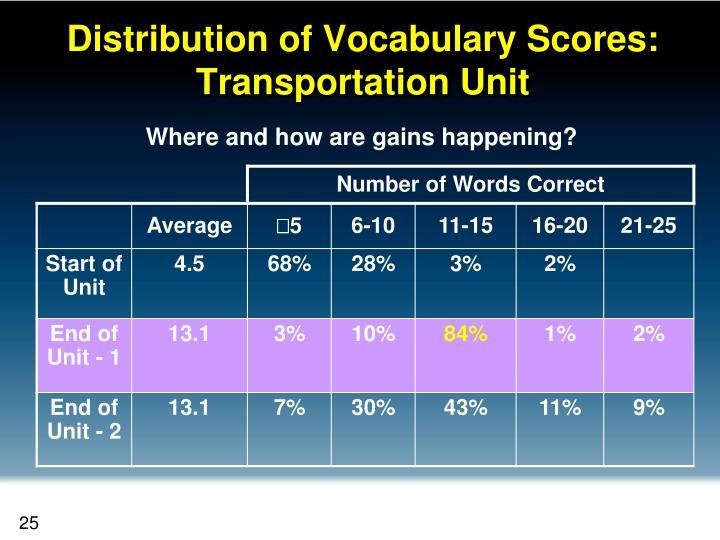 Distribution of Vocabulary Scores: Transportation Unit