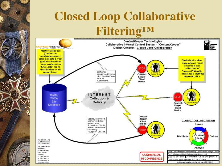 Closed Loop Collaborative Filtering™