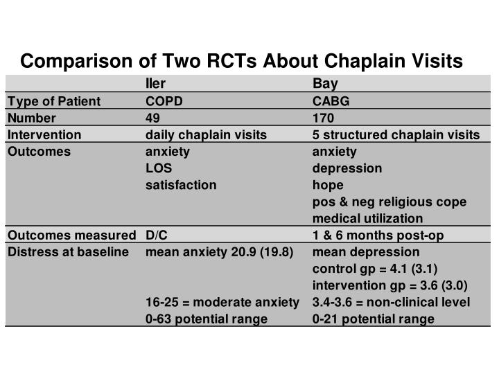Comparison of Two RCTs About Chaplain Visits