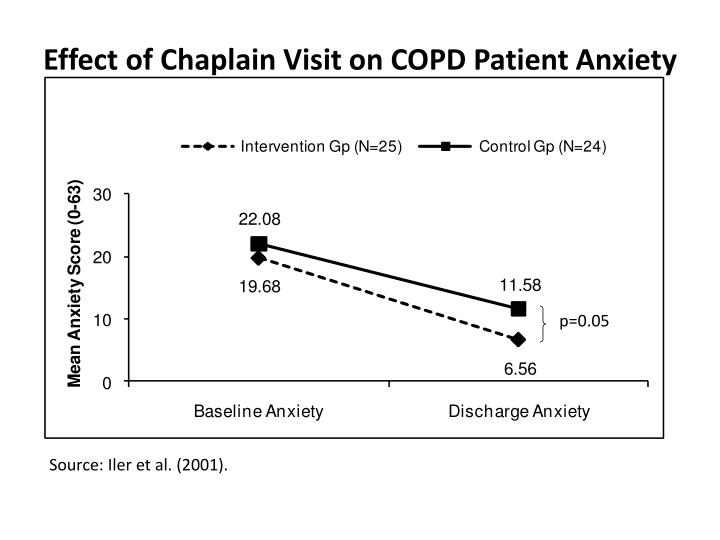 Effect of Chaplain Visit on COPD Patient Anxiety