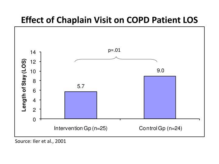 Effect of Chaplain Visit on COPD Patient LOS