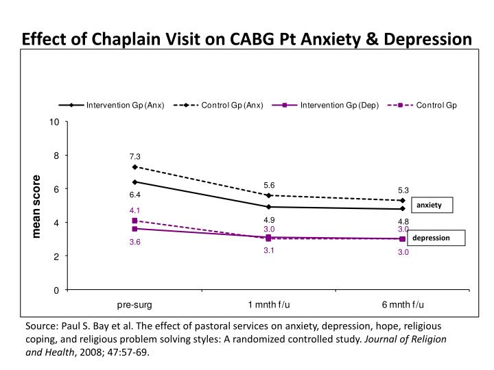 Effect of Chaplain Visit on CABG Pt Anxiety & Depression