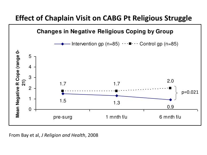 Effect of Chaplain Visit on CABG Pt Religious Struggle
