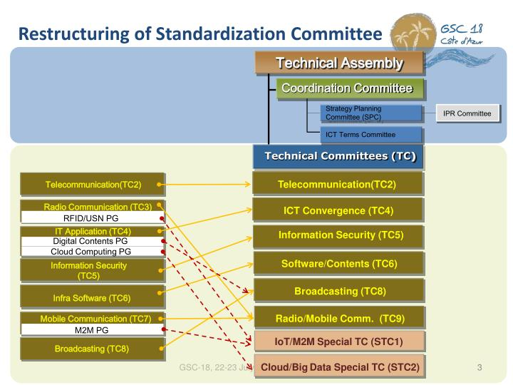 Restructuring of Standardization Committee