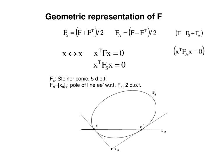 Geometric representation of F