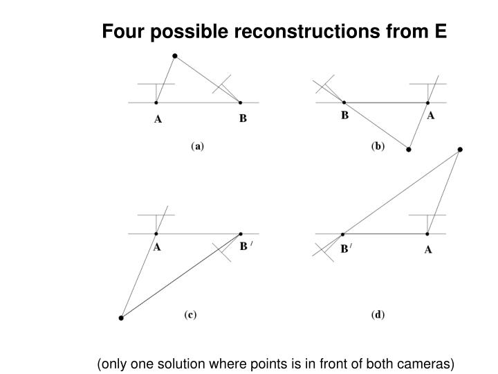 Four possible reconstructions from E