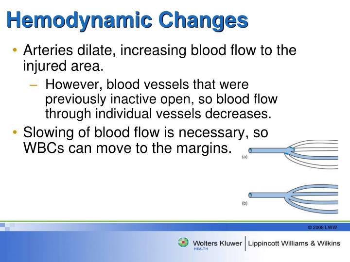 Hemodynamic Changes