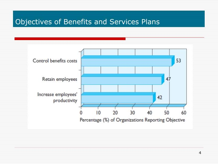 Objectives of Benefits and Services Plans