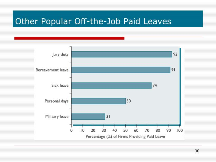 Other Popular Off-the-Job Paid Leaves