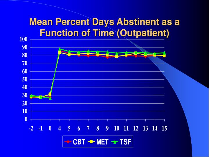 Mean Percent Days Abstinent as a Function of Time (Outpatient)