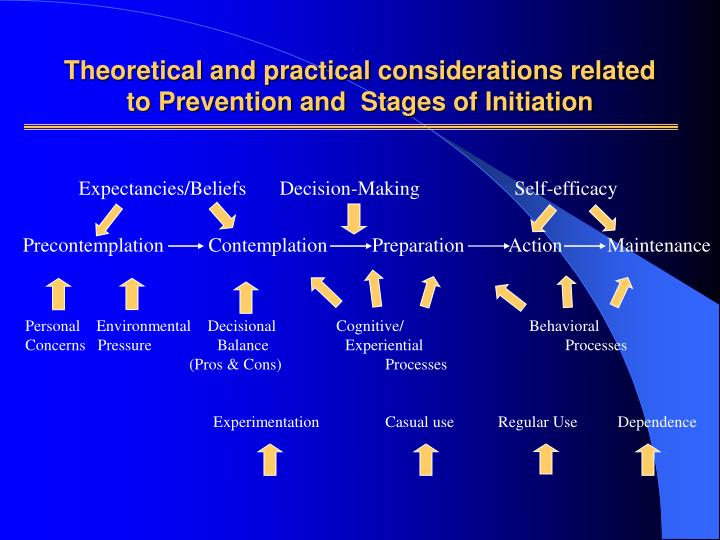 Theoretical and practical considerations related to Prevention and  Stages of Initiation