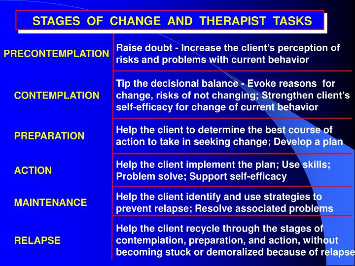 STAGES  OF  CHANGE  AND  THERAPIST  TASKS