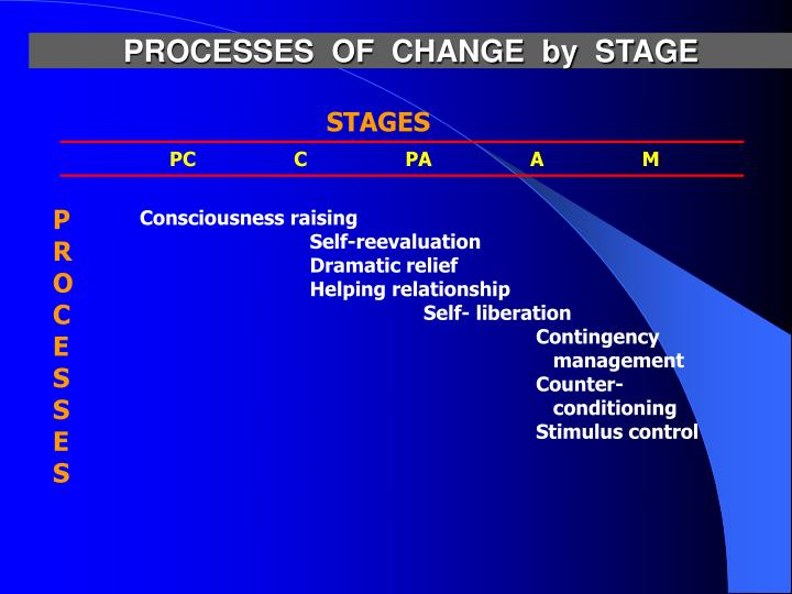 PROCESSES  OF  CHANGE  by  STAGE