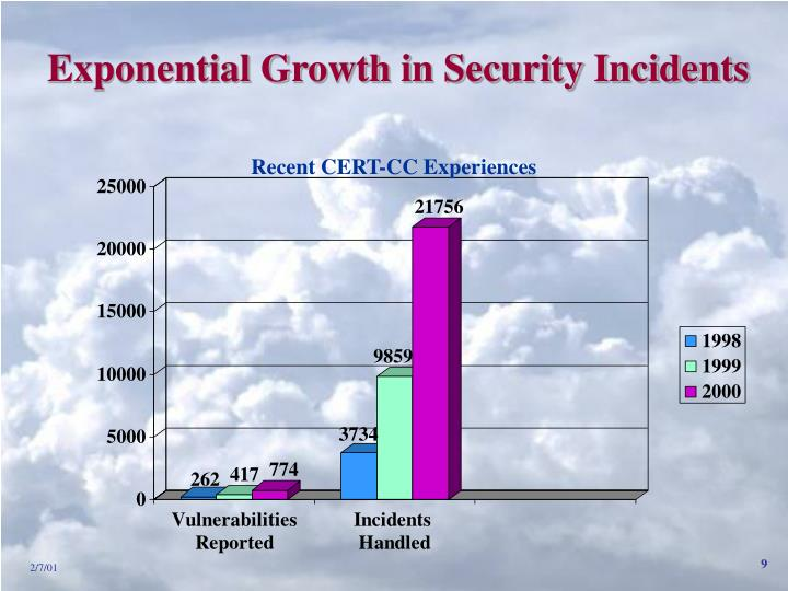 Exponential Growth in Security Incidents