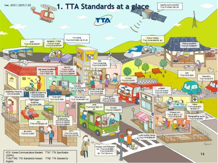 1. TTA Standards at a glace